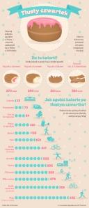 tlusty_czwartek_infografika_610